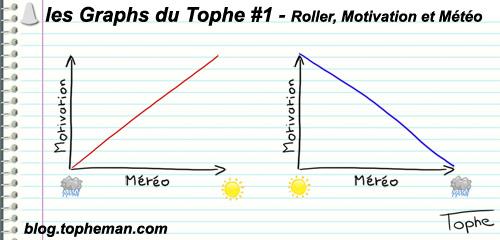 Les Graphs du Tophe #1 Roller, Motivation et Météo ...