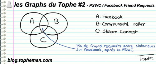 Les Graphs du Tophe #2 - PSWC / Facebook Friend Requests