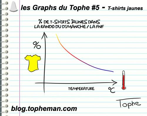 Les Graphs du Tophe #4 - Tourner ses roues de roller, une boucle infinie ?...
